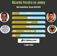 Ricardo Pereira vs Johny h2h player stats