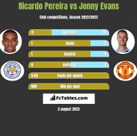 Ricardo Pereira vs Jonny Evans h2h player stats
