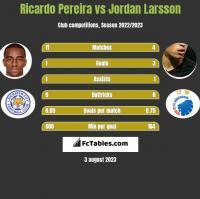 Ricardo Pereira vs Jordan Larsson h2h player stats