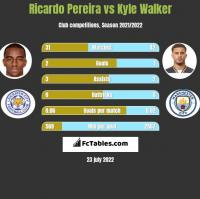 Ricardo Pereira vs Kyle Walker h2h player stats