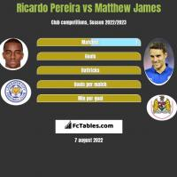 Ricardo Pereira vs Matthew James h2h player stats