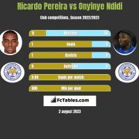 Ricardo Pereira vs Onyinye Ndidi h2h player stats