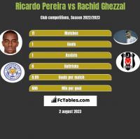 Ricardo Pereira vs Rachid Ghezzal h2h player stats