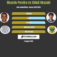 Ricardo Pereira vs Shinji Okazaki h2h player stats