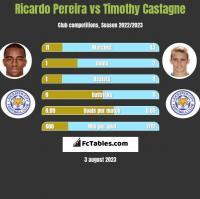 Ricardo Pereira vs Timothy Castagne h2h player stats