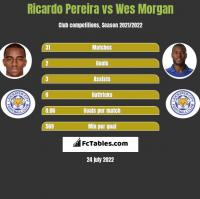 Ricardo Pereira vs Wes Morgan h2h player stats
