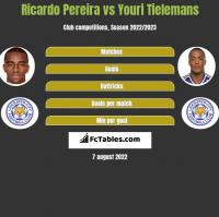 Ricardo Pereira vs Youri Tielemans h2h player stats