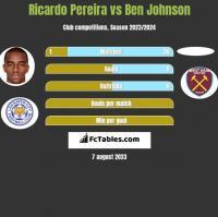 Ricardo Pereira vs Ben Johnson h2h player stats