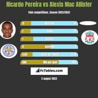 Ricardo Pereira vs Alexis Mac Allister h2h player stats