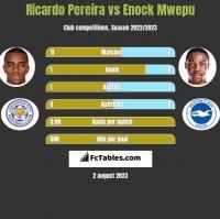 Ricardo Pereira vs Enock Mwepu h2h player stats