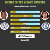 Ricardo Pereira vs Marc Cucurella h2h player stats