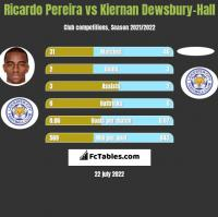 Ricardo Pereira vs Kiernan Dewsbury-Hall h2h player stats