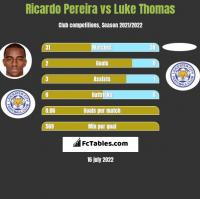 Ricardo Pereira vs Luke Thomas h2h player stats