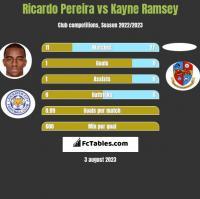 Ricardo Pereira vs Kayne Ramsey h2h player stats