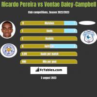 Ricardo Pereira vs Vontae Daley-Campbell h2h player stats