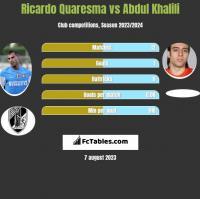 Ricardo Quaresma vs Abdul Khalili h2h player stats