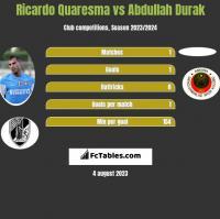 Ricardo Quaresma vs Abdullah Durak h2h player stats