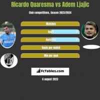 Ricardo Quaresma vs Adem Ljajic h2h player stats