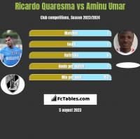 Ricardo Quaresma vs Aminu Umar h2h player stats