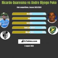 Ricardo Quaresma vs Andre Biyogo Poko h2h player stats