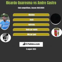 Ricardo Quaresma vs Andre Castro h2h player stats