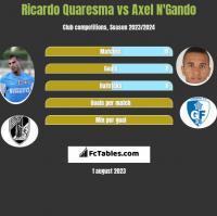 Ricardo Quaresma vs Axel N'Gando h2h player stats