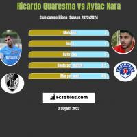 Ricardo Quaresma vs Aytac Kara h2h player stats