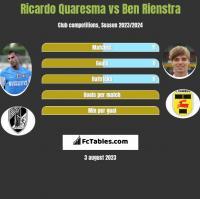 Ricardo Quaresma vs Ben Rienstra h2h player stats
