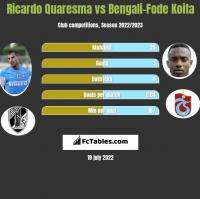 Ricardo Quaresma vs Bengali-Fode Koita h2h player stats