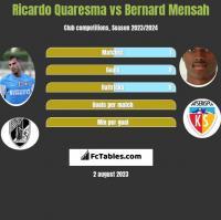 Ricardo Quaresma vs Bernard Mensah h2h player stats