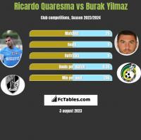 Ricardo Quaresma vs Burak Yilmaz h2h player stats