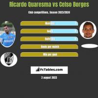Ricardo Quaresma vs Celso Borges h2h player stats