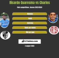 Ricardo Quaresma vs Charles h2h player stats
