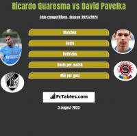 Ricardo Quaresma vs David Pavelka h2h player stats