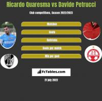 Ricardo Quaresma vs Davide Petrucci h2h player stats