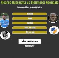 Ricardo Quaresma vs Dieumerci Ndongala h2h player stats