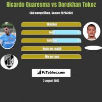 Ricardo Quaresma vs Dorukhan Tokoz h2h player stats