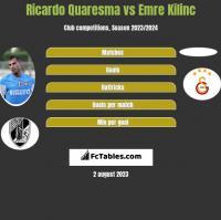 Ricardo Quaresma vs Emre Kilinc h2h player stats