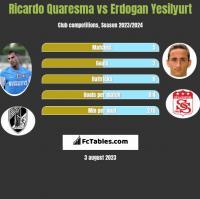Ricardo Quaresma vs Erdogan Yesilyurt h2h player stats