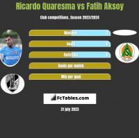 Ricardo Quaresma vs Fatih Aksoy h2h player stats