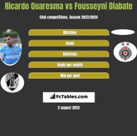 Ricardo Quaresma vs Fousseyni Diabate h2h player stats