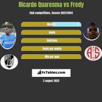 Ricardo Quaresma vs Fredy h2h player stats
