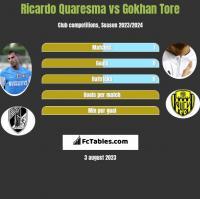 Ricardo Quaresma vs Gokhan Tore h2h player stats