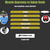 Ricardo Quaresma vs Hakan Demir h2h player stats