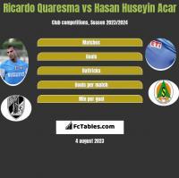 Ricardo Quaresma vs Hasan Huseyin Acar h2h player stats