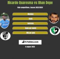 Ricardo Quaresma vs Ilhan Depe h2h player stats