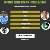 Ricardo Quaresma vs Ismael Aissati h2h player stats
