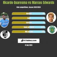 Ricardo Quaresma vs Marcus Edwards h2h player stats