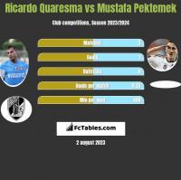 Ricardo Quaresma vs Mustafa Pektemek h2h player stats