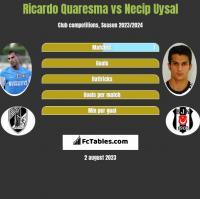 Ricardo Quaresma vs Necip Uysal h2h player stats